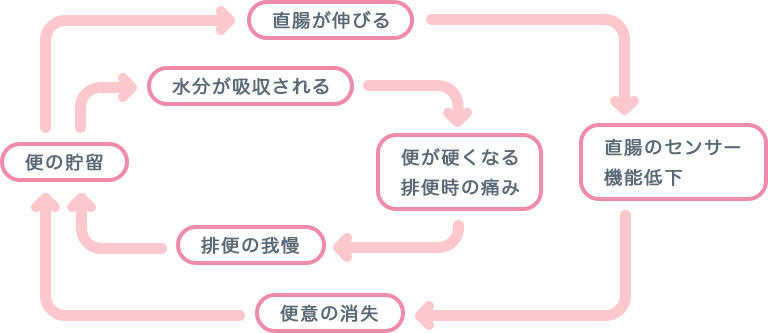 便秘の悪循環の図